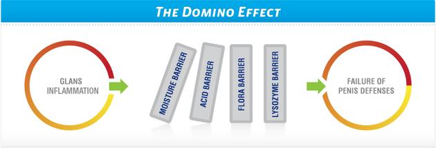 balanitis domino effect